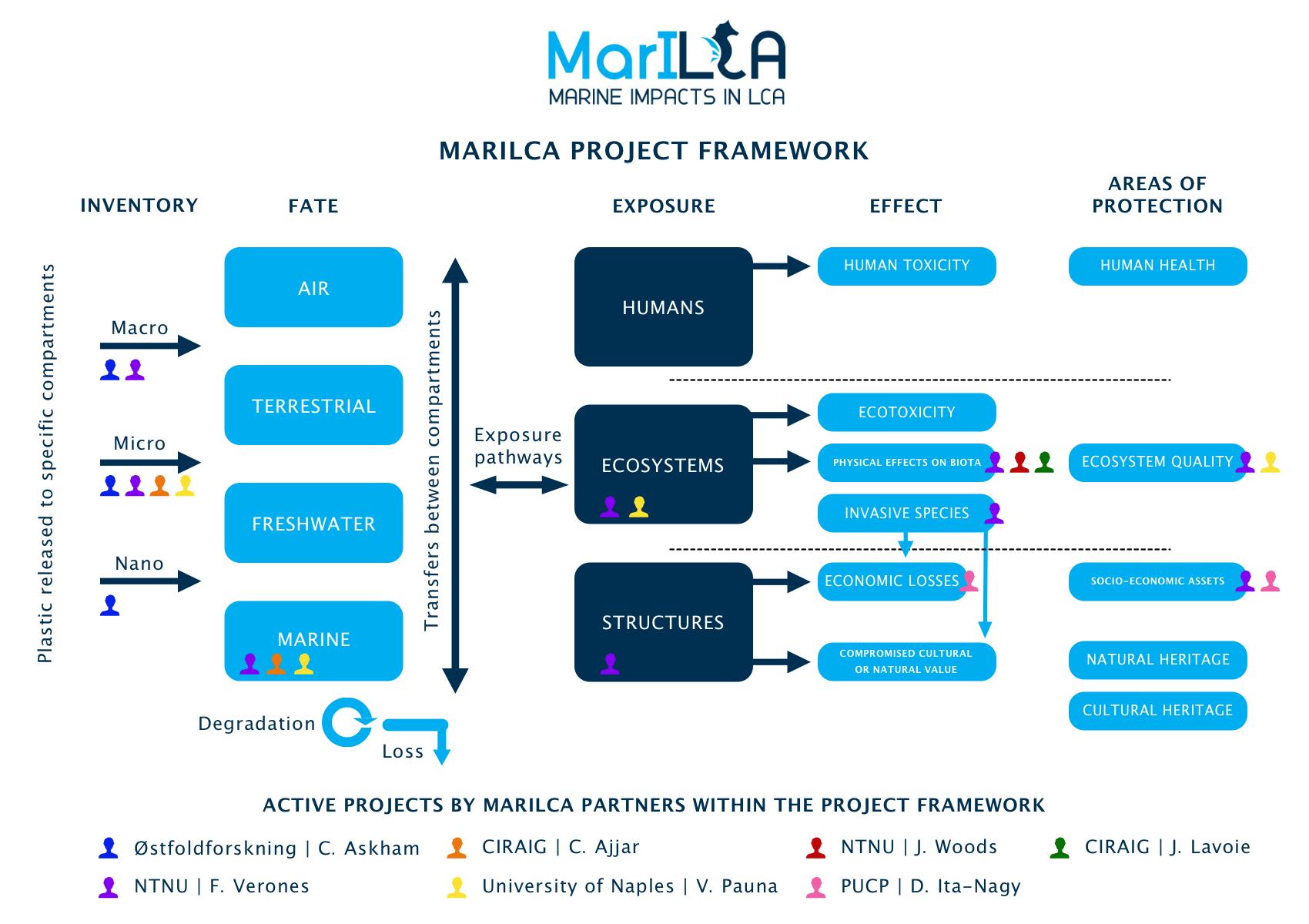 MariLCA_Framework